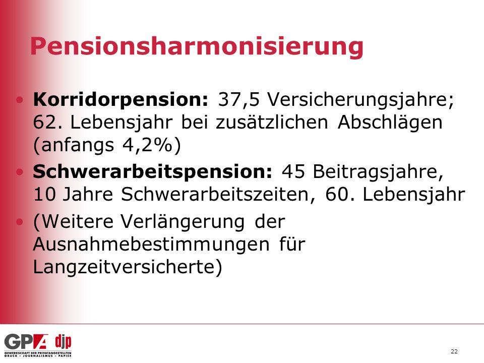 Pensionsharmonisierung Korridorpension: 37,5 Versicherungsjahre; 62. Lebensjahr bei zusätzlichen Abschlägen (anfangs 4,2%) Schwerarbeitspension: 45 Be