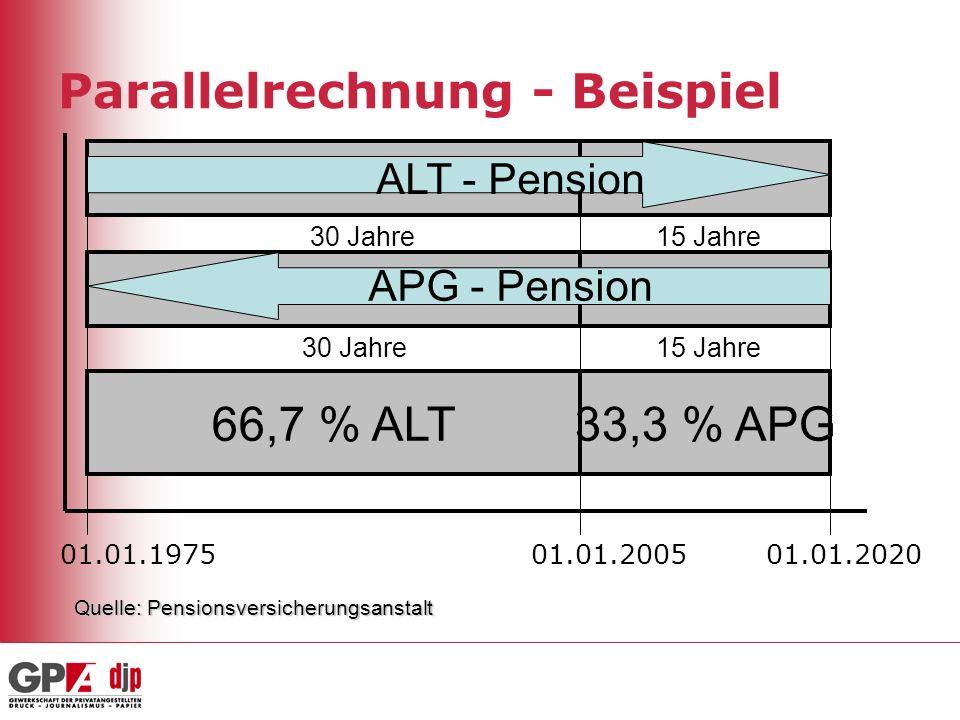 Parallelrechnung - Beispiel 66,7 % ALT33,3 % APG APG - Pension ALT - Pension 30 Jahre 15 Jahre30 Jahre 15 Jahre 01.01.200501.01.202001.01.1975 Quelle: