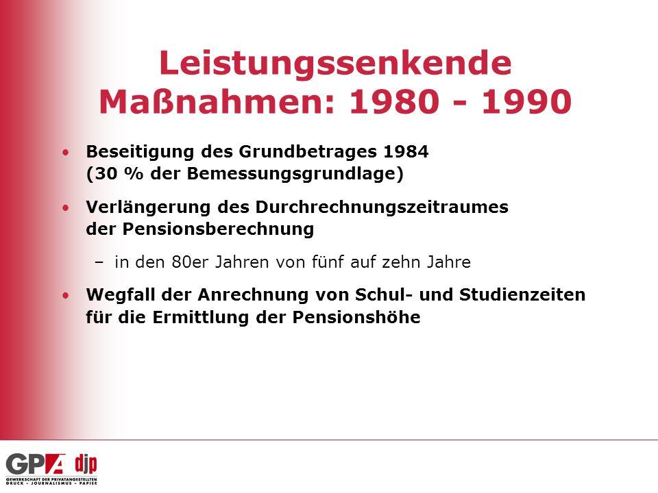 Leistungssenkende Maßnahmen: 1980 - 1990 Beseitigung des Grundbetrages 1984 (30 % der Bemessungsgrundlage) Verlängerung des Durchrechnungszeitraumes d