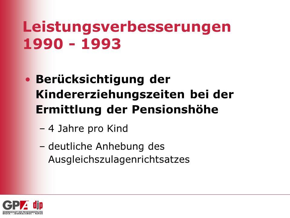Leistungsverbesserungen 1990 - 1993 Berücksichtigung der Kindererziehungszeiten bei der Ermittlung der Pensionshöhe –4 Jahre pro Kind –deutliche Anheb