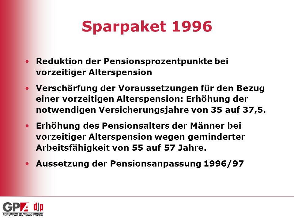 Sparpaket 1996 Reduktion der Pensionsprozentpunkte bei vorzeitiger Alterspension Verschärfung der Voraussetzungen für den Bezug einer vorzeitigen Alte