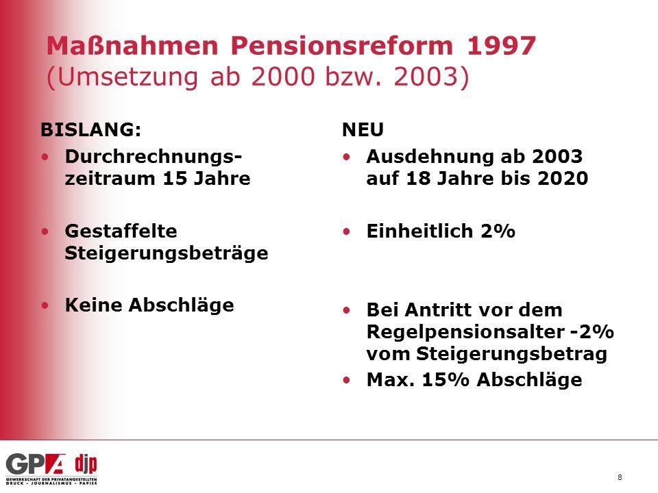 Maßnahmen Pensionsreform 1997 (Umsetzung ab 2000 bzw. 2003) BISLANG: Durchrechnungs- zeitraum 15 Jahre Gestaffelte Steigerungsbeträge Keine Abschläge