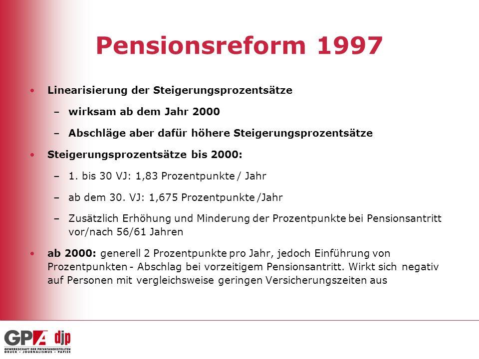 Pensionsreform 1997 Linearisierung der Steigerungsprozentsätze –wirksam ab dem Jahr 2000 –Abschläge aber dafür höhere Steigerungsprozentsätze Steigeru