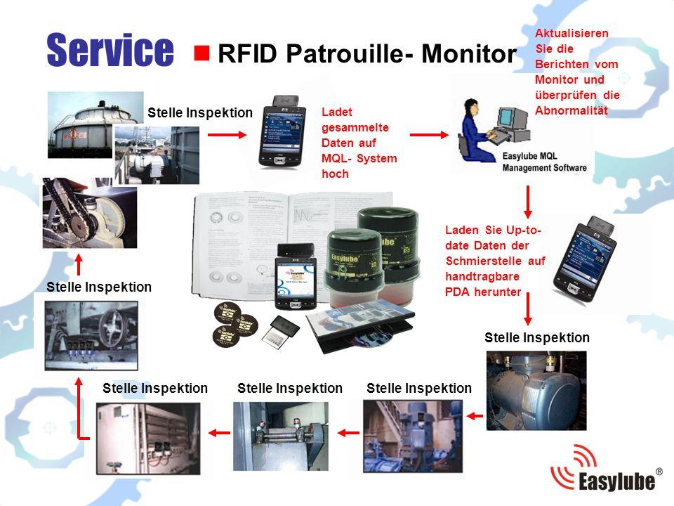 Laden Sie Up-to- date Daten der Schmierstelle auf handtragbare PDA herunter Stelle Inspektion Ladet gesammelte Daten auf MQL- System hoch Stelle Inspektion Service RFID Patrouille- Monitor Stelle Inspektion Stelle InspektionStelle Inspektion Stelle Inspektion Aktualisieren Sie die Berichten vom Monitor und überprüfen die Abnormalität