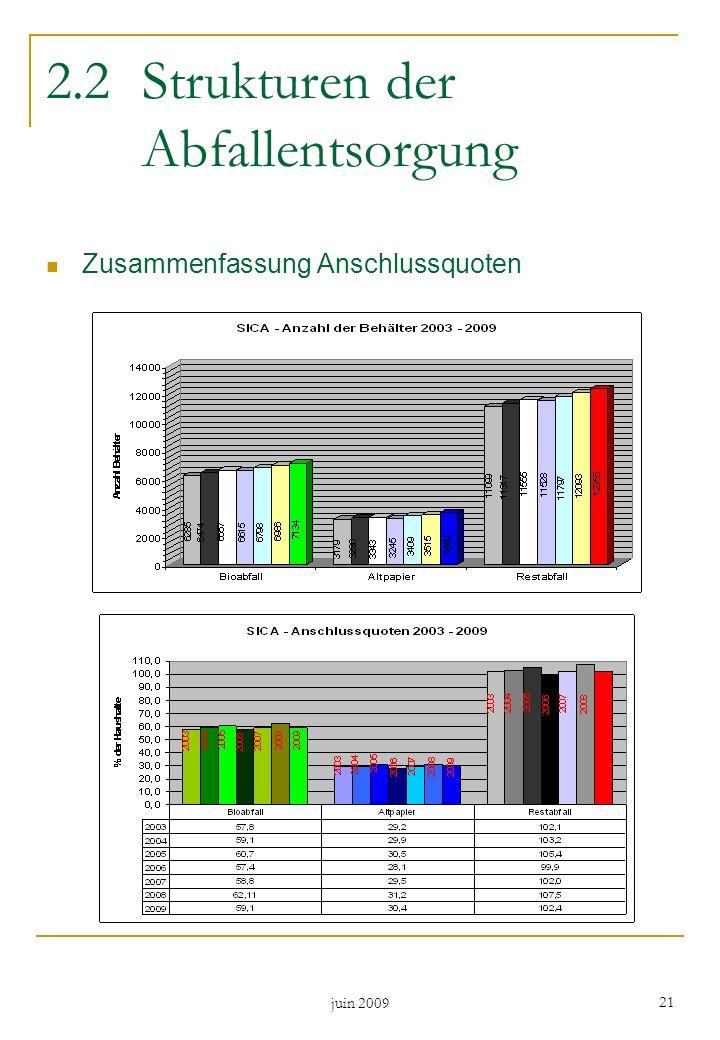 juin 2009 21 2.2Strukturen der Abfallentsorgung Zusammenfassung Anschlussquoten