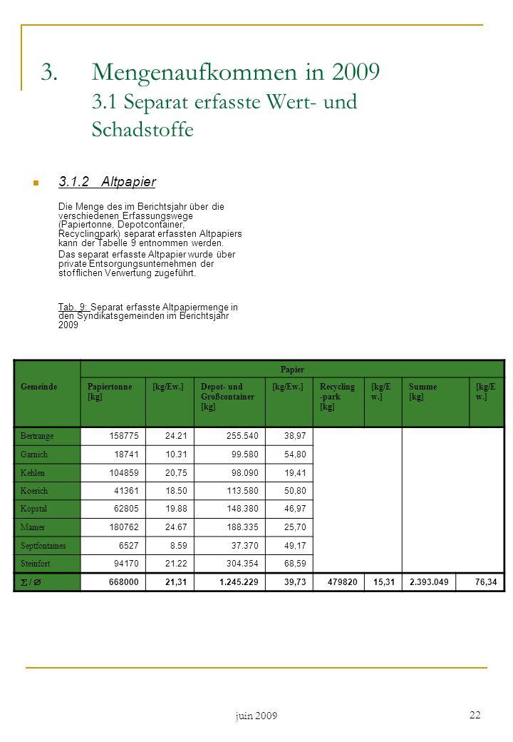 juin 2009 22 3.Mengenaufkommen in 2009 3.1 Separat erfasste Wert- und Schadstoffe 3.1.2Altpapier Die Menge des im Berichtsjahr über die verschiedenen
