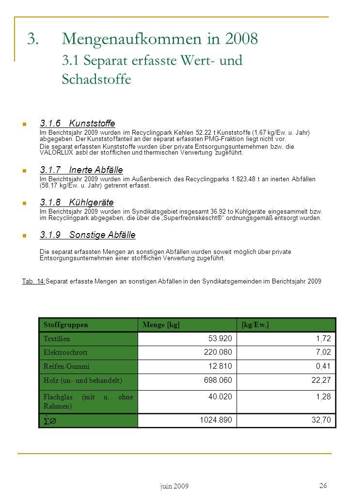 juin 2009 26 3.1.6Kunststoffe Im Berichtsjahr 2009 wurden im Recyclingpark Kehlen 52.22 t Kunststoffe (1,67 kg/Ew. u. Jahr) abgegeben. Der Kunststoffa