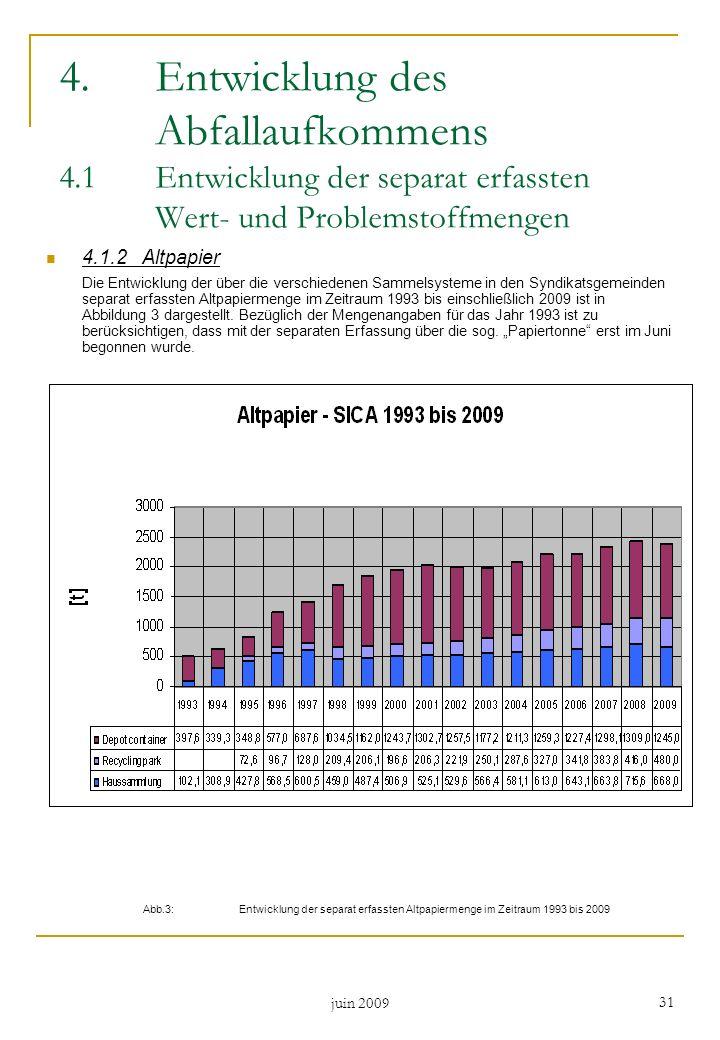 juin 2009 31 4.1.2Altpapier Die Entwicklung der über die verschiedenen Sammelsysteme in den Syndikatsgemeinden separat erfassten Altpapiermenge im Zei