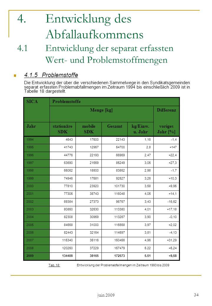 juin 2009 34 4.1.5Problemstoffe Die Entwicklung der über die verschiedenen Sammelwege in den Syndikatsgemeinden separat erfassten Problemabfallmengen