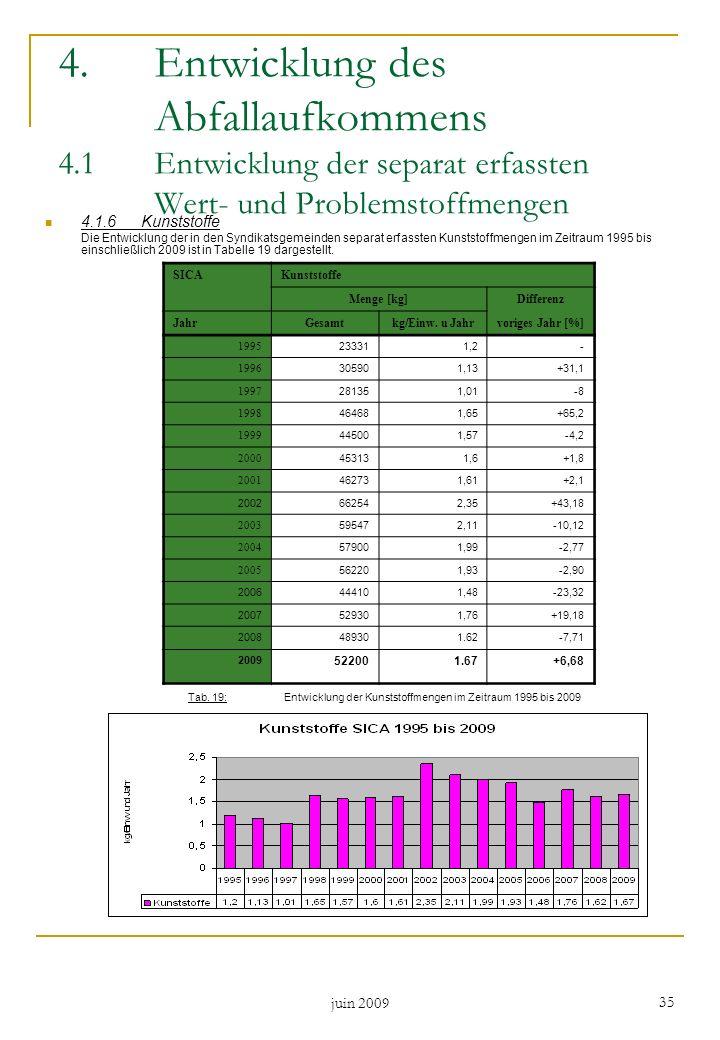 juin 2009 35 4.1.6Kunststoffe Die Entwicklung der in den Syndikatsgemeinden separat erfassten Kunststoffmengen im Zeitraum 1995 bis einschließlich 200