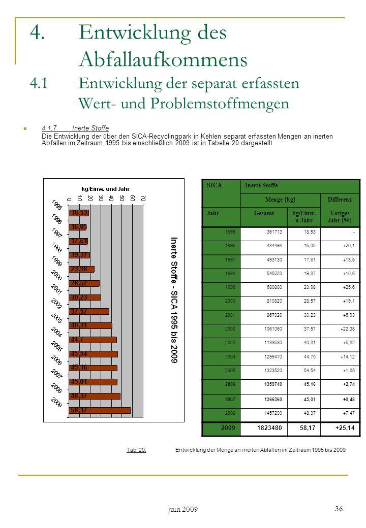 juin 2009 36 4.1.7Inerte Stoffe Die Entwicklung der über den SICA-Recyclingpark in Kehlen separat erfassten Mengen an inerten Abfällen im Zeitraum 199