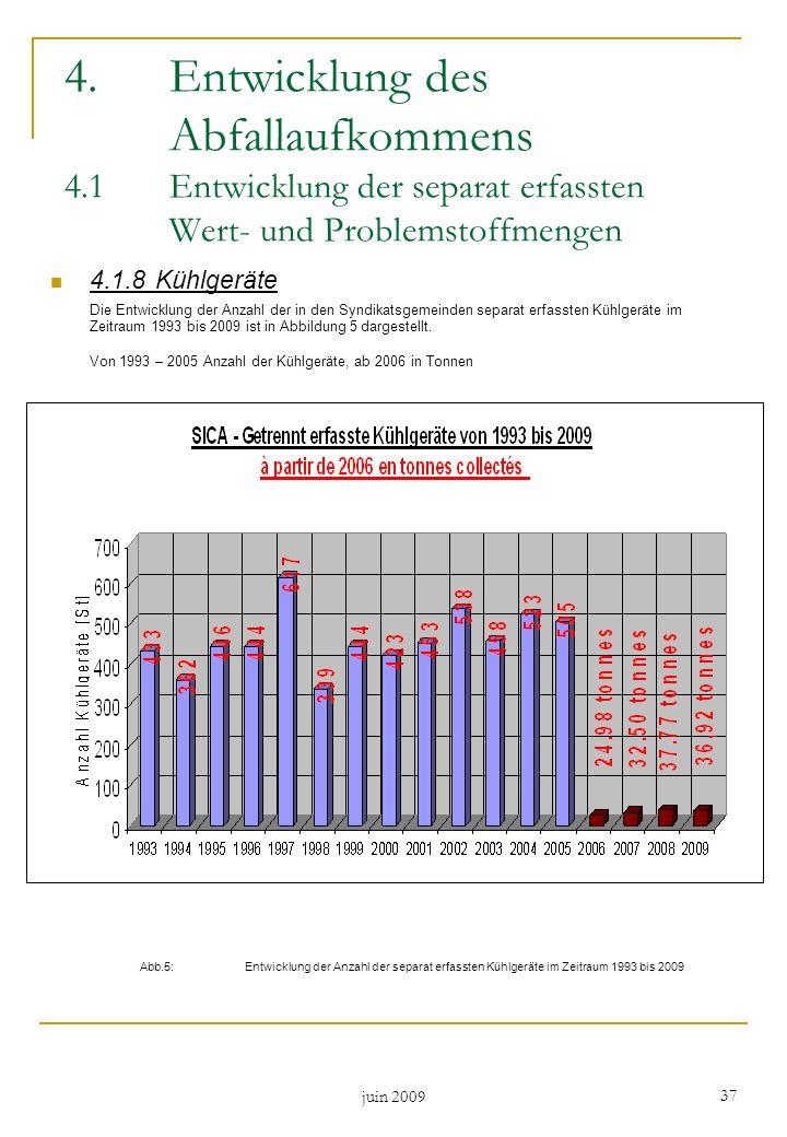 juin 2009 37 4.1.8Kühlgeräte Die Entwicklung der Anzahl der in den Syndikatsgemeinden separat erfassten Kühlgeräte im Zeitraum 1993 bis 2009 ist in Ab