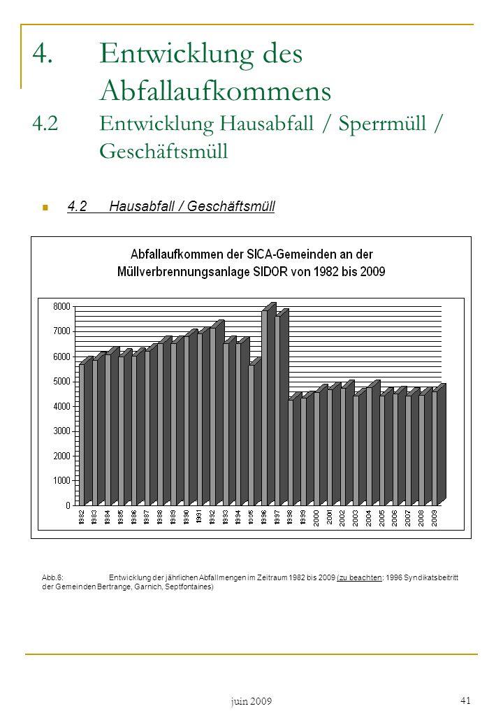 juin 2009 41 4.Entwicklung des Abfallaufkommens 4.2Entwicklung Hausabfall / Sperrmüll / Geschäftsmüll 4.2Hausabfall / Geschäftsmüll Abb.6: Entwicklung