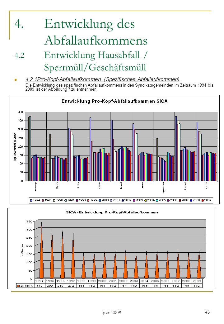 juin 2009 43 4.Entwicklung des Abfallaufkommens 4.2 Entwicklung Hausabfall / Sperrmüll/Geschäftsmüll 4.2.1Pro-Kopf-Abfallaufkommen (Spezifisches Abfal