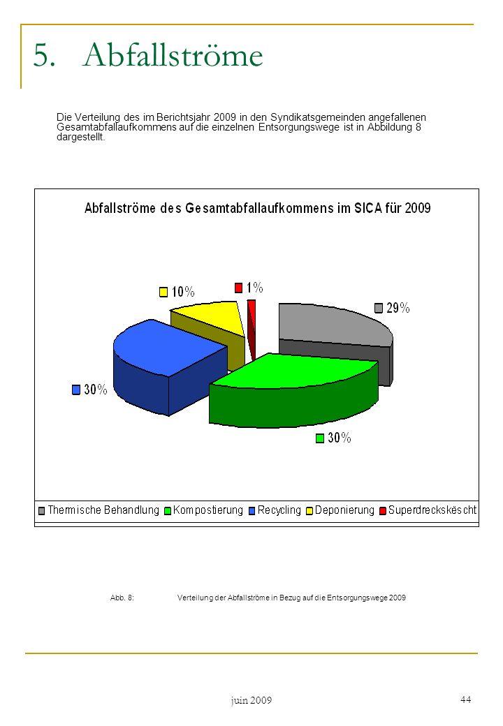 juin 2009 44 5.Abfallströme Die Verteilung des im Berichtsjahr 2009 in den Syndikatsgemeinden angefallenen Gesamtabfallaufkommens auf die einzelnen En