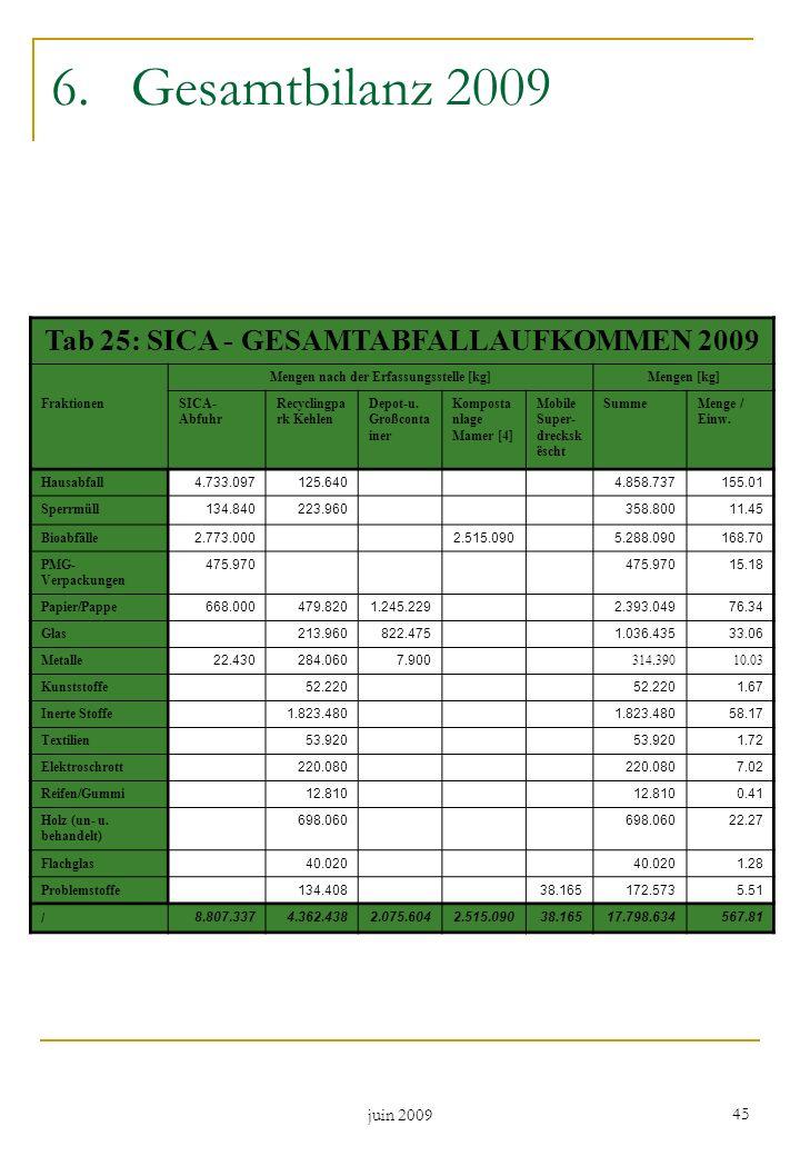 juin 2009 45 6.Gesamtbilanz 2009 Tab 25: SICA - GESAMTABFALLAUFKOMMEN 2009 Mengen nach der Erfassungsstelle [kg]Mengen [kg] FraktionenSICA- Abfuhr Rec