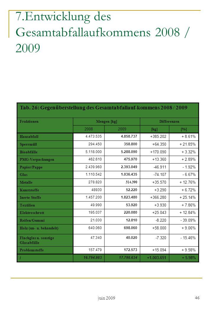 juin 2009 46 7.Entwicklung des Gesamtabfallaufkommens 2008 / 2009 Tab. 26: Gegenüberstellung des Gesamtabfallauf-kommens 2008 / 2009 FraktionenMengen