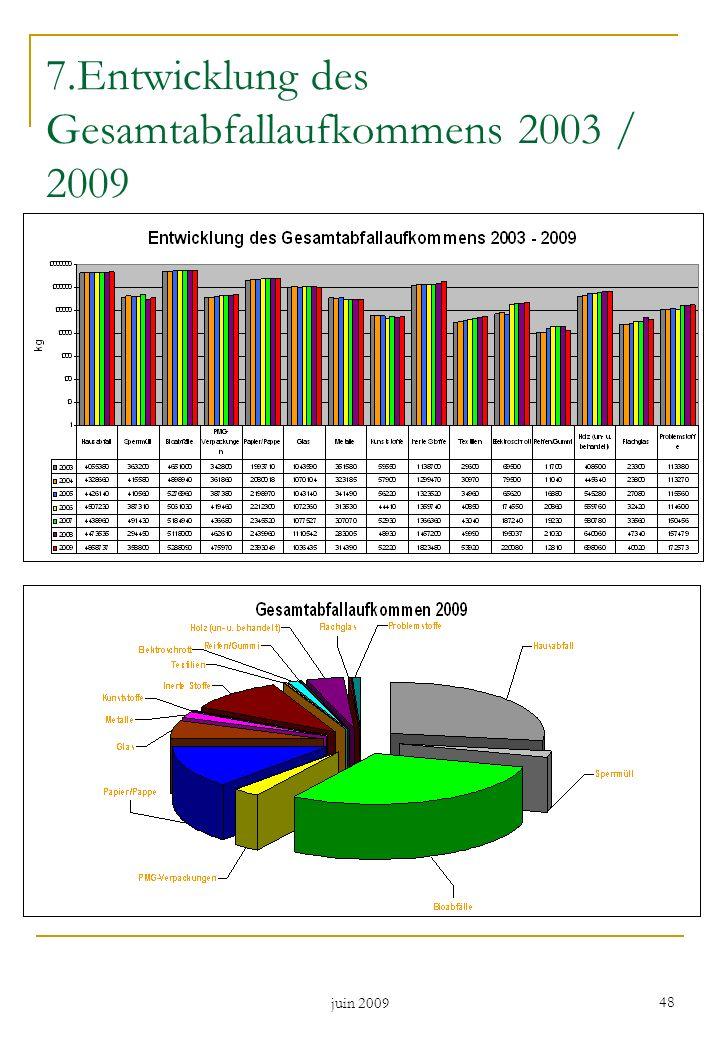 juin 2009 48 7.Entwicklung des Gesamtabfallaufkommens 2003 / 2009