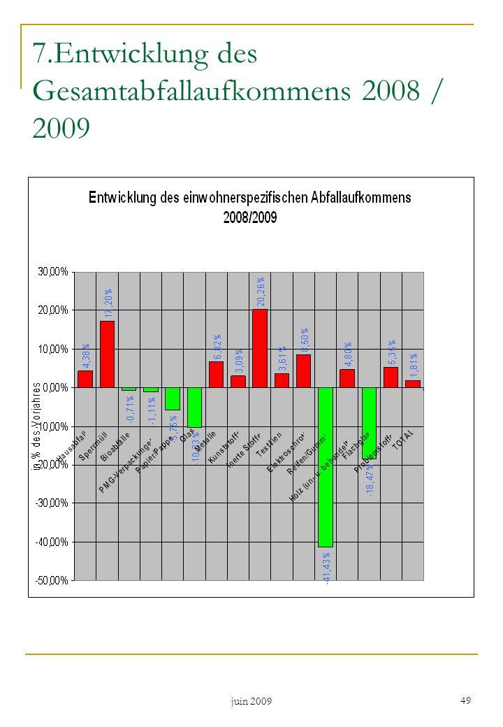 juin 2009 49 7.Entwicklung des Gesamtabfallaufkommens 2008 / 2009