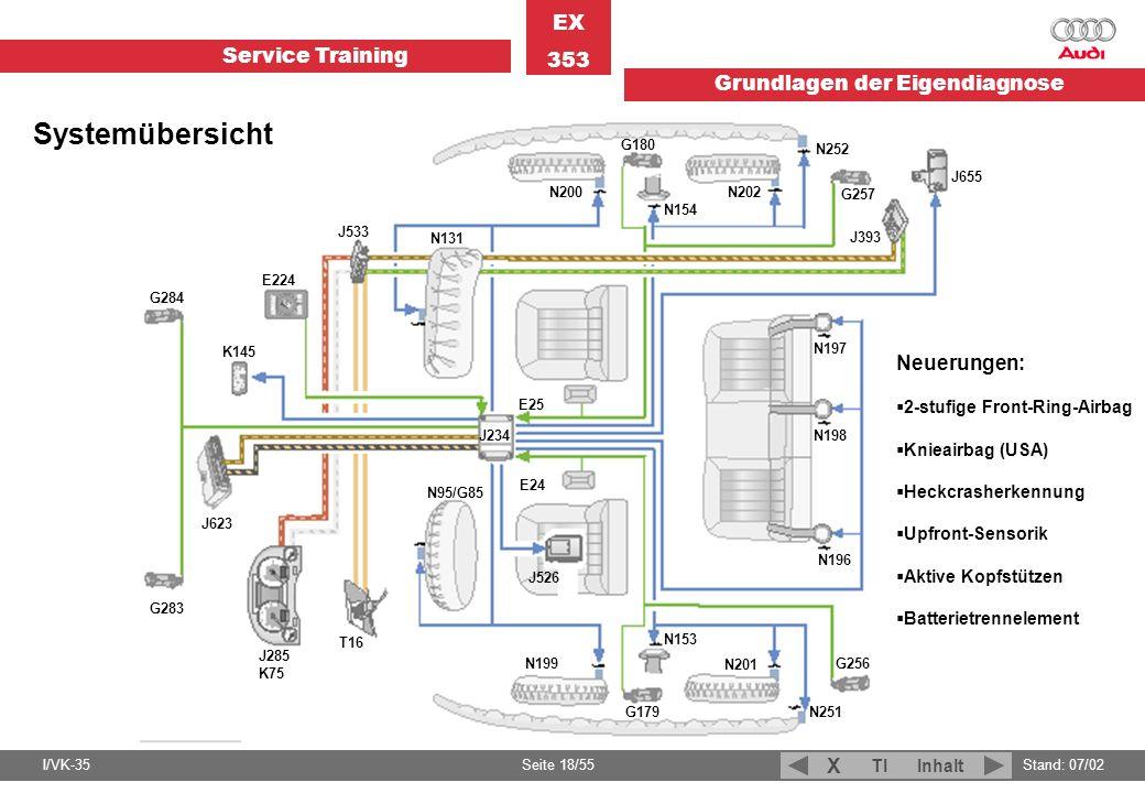 Service Training EX 353 Grundlagen der Eigendiagnose I/VK-35Stand: 07/02 Seite 18/55 TIInhalt X G283 G284 J285 K75 J623 K145 E224 T16 J533 N95/G85 N13