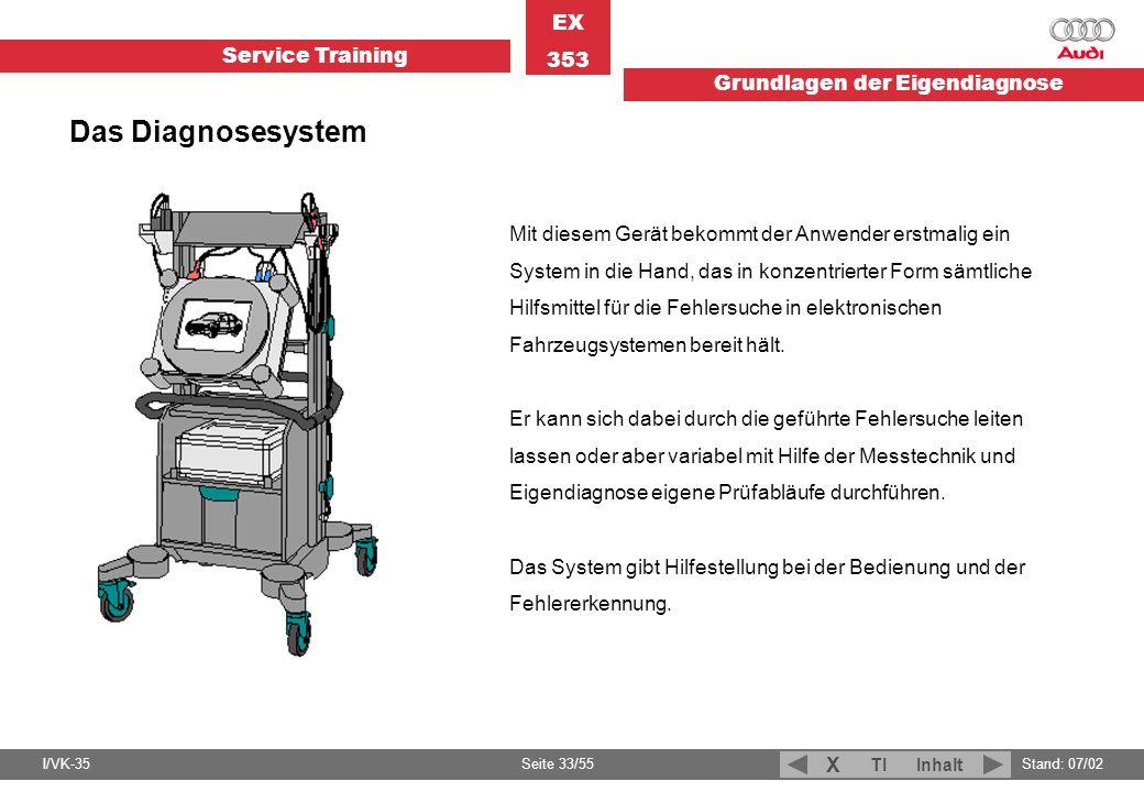 Service Training EX 353 Grundlagen der Eigendiagnose I/VK-35Stand: 07/02 Seite 33/55 TIInhalt X Das Diagnosesystem Mit diesem Gerät bekommt der Anwend
