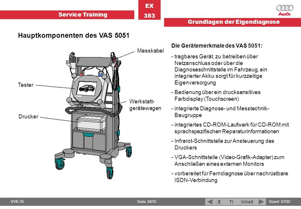 Service Training EX 353 Grundlagen der Eigendiagnose I/VK-35Stand: 07/02 Seite 34/55 TIInhalt X Hauptkomponenten des VAS 5051 Tester Drucker Messkabel
