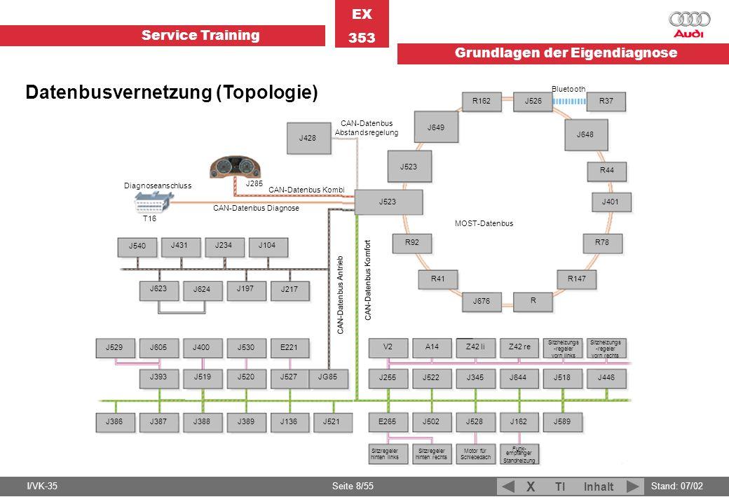 Service Training EX 353 Grundlagen der Eigendiagnose I/VK-35Stand: 07/02 Seite 8/55 TIInhalt X J540 J431J234J104 J623 J624J217 J197 J529 J605J400J530E