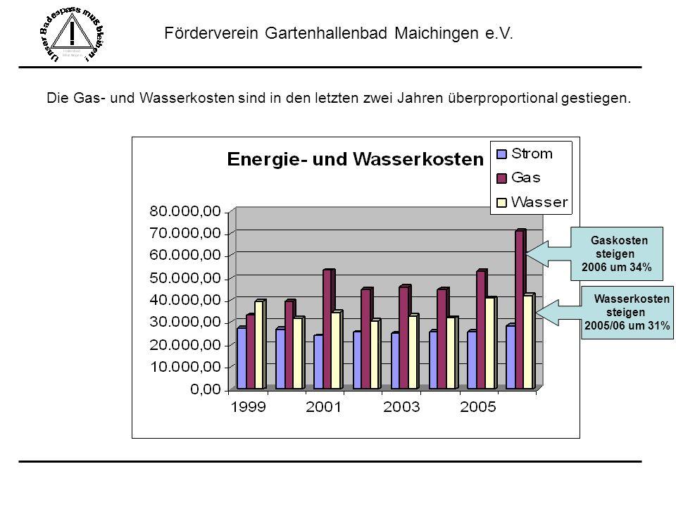 Förderverein Gartenhallenbad Maichingen e.V. Die Gas- und Wasserkosten sind in den letzten zwei Jahren überproportional gestiegen. Gaskosten steigen 2