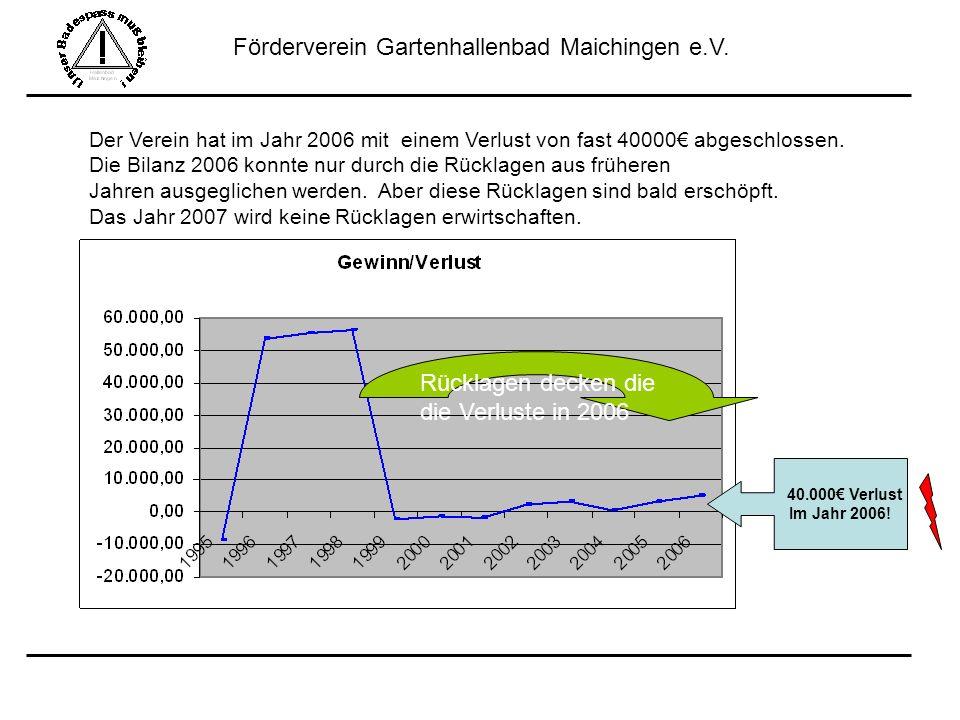 Förderverein Gartenhallenbad Maichingen e.V. Der Verein hat im Jahr 2006 mit einem Verlust von fast 40000 abgeschlossen. Die Bilanz 2006 konnte nur du