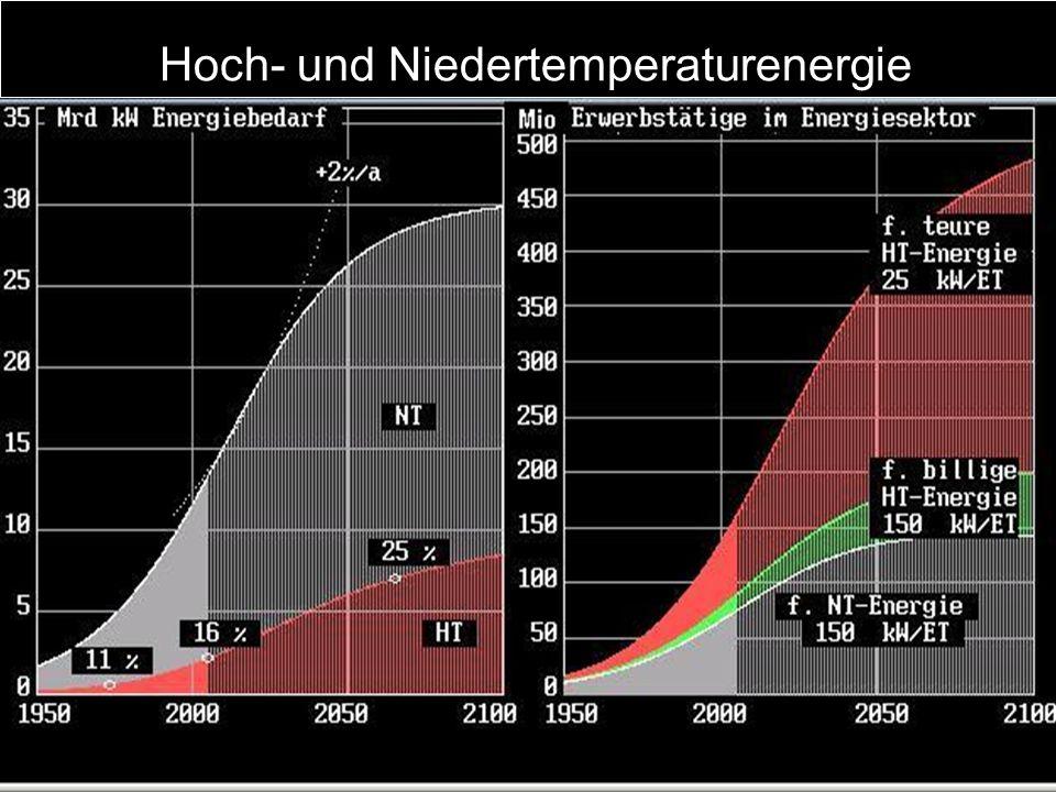 Wir sprechen von Energieverbrauch wenn wir den Energiedurchgang von einer höheren zu einer niedrigeren Temperatur nutzen.