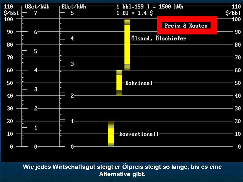 Verbrauch/Prod.: EU: 3.6, USA: 3.0, China: 1.8, Russland: 0.25
