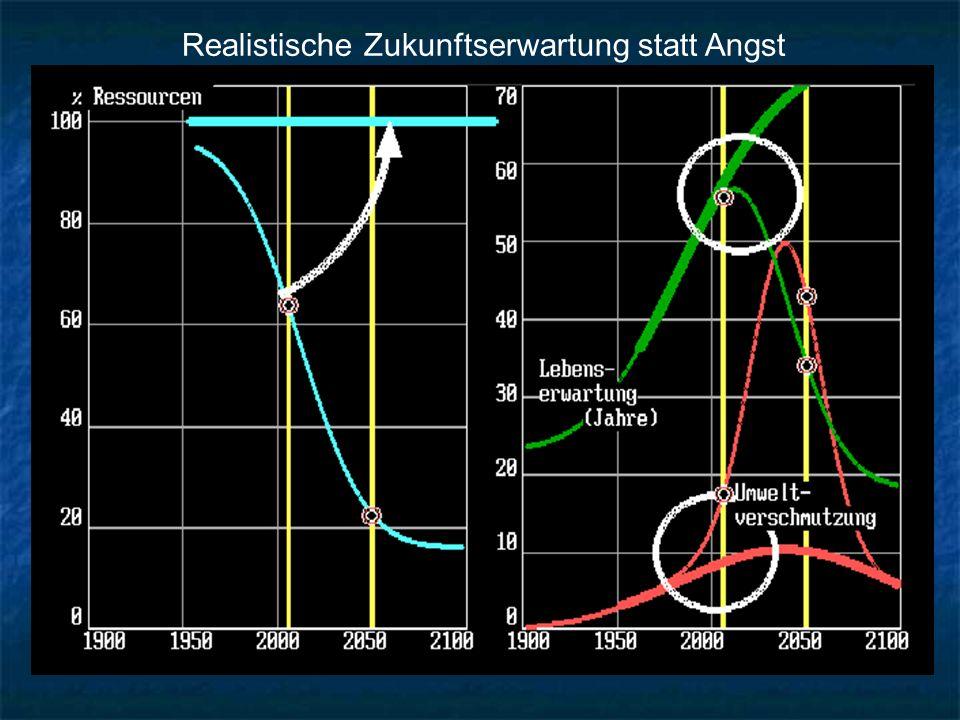 Erde: O = 510 Mio km², Festland 150 Mio km² Zugänglich: 1 km Tiefe: 150 Mio km³ (1 m³ = 2.3 t, 1 km³ = 2.3 10^9 t, 2.3 150 10^6 10^9 = 3.5 10^17 t 3.5 10^17/ (7 10^9) t/c = 0.5 10^8 t/c = 50 Mio t/c Erde O24.7 Mio t/cCu 4 100 t/c Si12.9 Li 3 500 Al 3.78Ag 58 Fe 2.35Au 3 Erde: O = 510 Mio km², Festland 150 Mio km² Zugänglich: 1 km Tiefe: 150 Mio km³ (1 m³ = 2.3 t, 1 km³ = 2.3 10^9 t, 2.3 150 10^6 10^9 = 3.5 10^17 t 3.5 10^17/ (7 10^9) t/c = 0.5 10^8 t/c = 50 Mio t/c Erde O24.7 Mio t/cCu 4 100 t/c Si12.9 Li 3 500 Al 3.78Ag 58 Fe 2.35Au 3