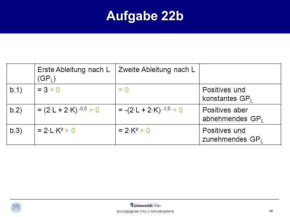 Aufgabe 22b 10 Grundzüge der VWL I - Mikroökonomie Erste Ableitung nach L (GP L ) Zweite Ableitung nach L b.1)= 3 > 0= 0Positives und konstantes GP L b.2)= (2·L + 2·K) -0,5 > 0= -(2·L + 2·K) -1,5 < 0Positives aber abnehmendes GP L b.3)= 2·L·K² > 0= 2·K² > 0Positives und zunehmendes GP L