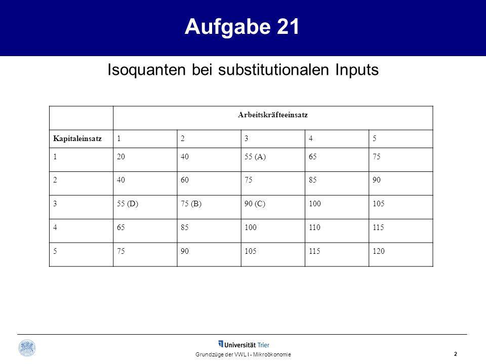 Aufgabe 21 2 Grundzüge der VWL I - Mikroökonomie Isoquanten bei substitutionalen Inputs Arbeitskräfteeinsatz Kapitaleinsatz12345 1204055 (A)6575 24060758590 355 (D)75 (B)90 (C)100105 46585100110115 57590105115120