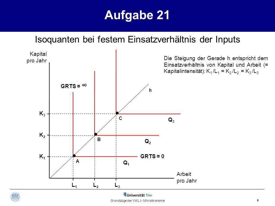 Aufgabe 21 Kapital pro Jahr 6 Grundzüge der VWL I - Mikroökonomie Q1Q1 Q2Q2 Q3Q3 Arbeit pro Jahr Isoquanten bei festem Einsatzverhältnis der Inputs A B C h Die Steigung der Gerade h entspricht dem Einsatzverhältnis von Kapital und Arbeit (= Kapitalintensität): K 1 /L 1 = K 2 /L 2 = K 3 /L 3 L1L1 L2L2 L3L3 K1K1 K2K2 K3K3 GRTS = GRTS = 0
