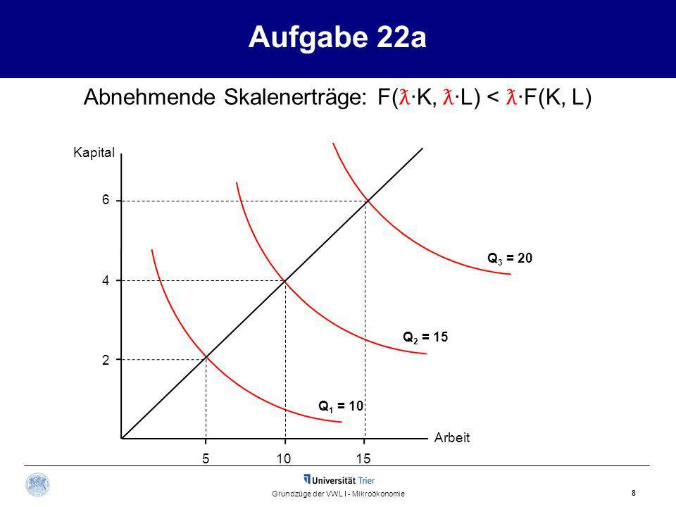 Aufgabe 22a Kapital Arbeit 8 Grundzüge der VWL I - Mikroökonomie 15510 2 4 6 Q 1 = 10 Q 2 = 15 Q 3 = 20 Abnehmende Skalenerträge: F( ƛ ·K, ƛ ·L) < ƛ ·F(K, L)
