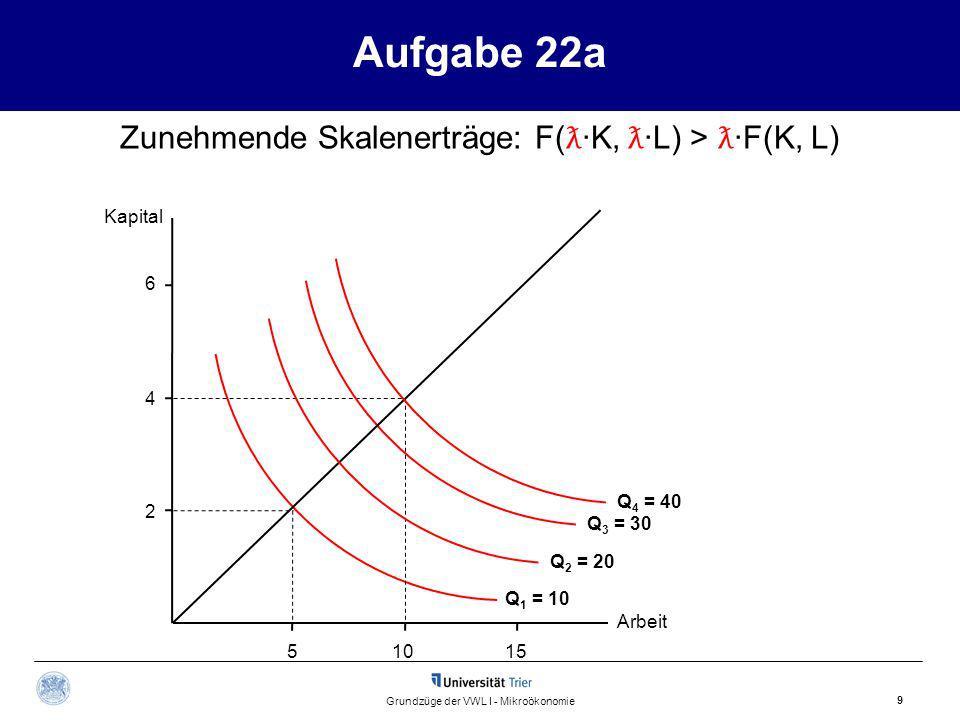 Aufgabe 22a Kapital Arbeit 9 Grundzüge der VWL I - Mikroökonomie 15510 2 4 6 Q 1 = 10 Q 3 = 30 Q 2 = 20 Zunehmende Skalenerträge: F( ƛ ·K, ƛ ·L) > ƛ ·F(K, L) Q 4 = 40