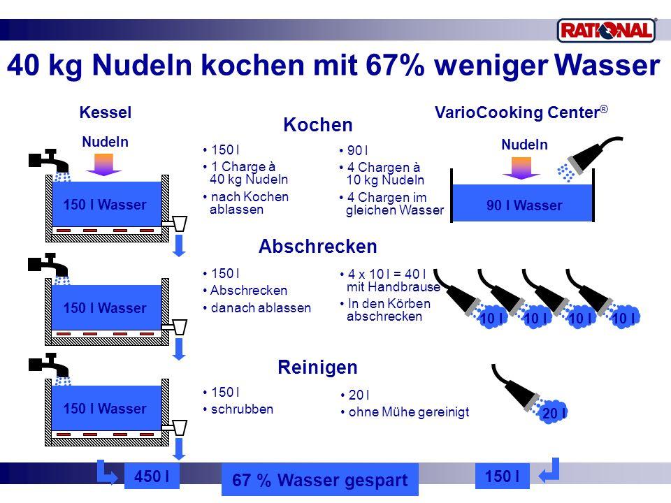 40 kg Nudeln kochen mit 67% weniger Wasser 450 l KesselVarioCooking Center ® Nudeln 150 l Wasser Nudeln 90 l Wasser 10 l 20 l Kochen 150 l 1 Charge à