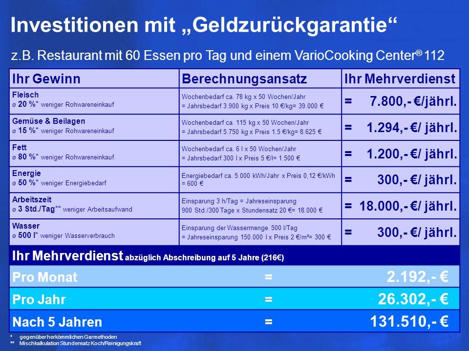 Investitionen mit Geldzurückgarantie * gegenüber herkömmlichen Garmethoden ** Mischkalkulation Stundensatz Koch/Reinigungskraft z.