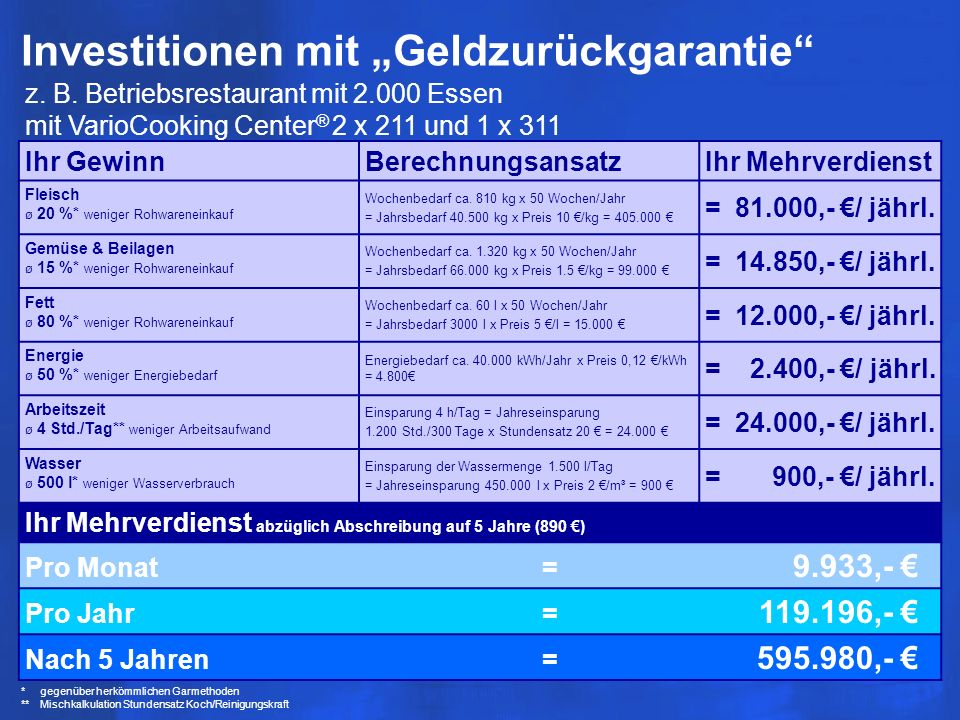 Kalkulieren Sie selbst Restaurant mit 200 Essen mit einem 1 VarioCooking Center ® 112 und 1 x 211.