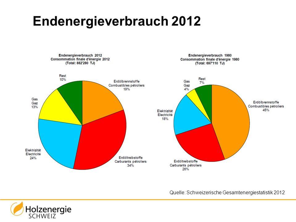 Endenergieverbrauch 2012 Quelle: Schweizerische Gesamtenergiestatistik 2012