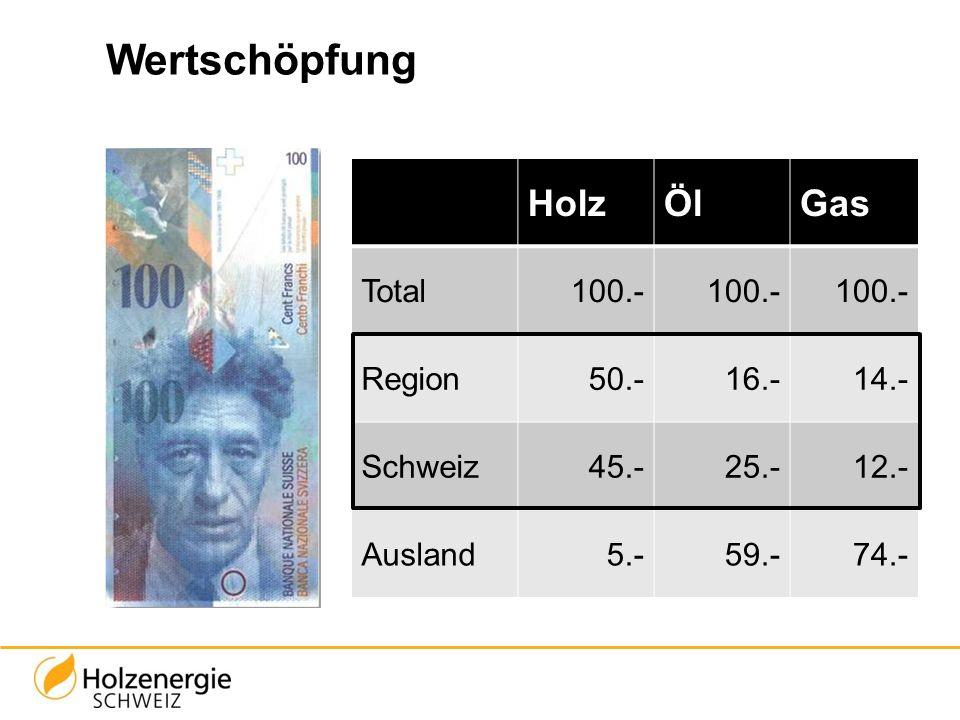 Wertschöpfung HolzÖlGas Total100.- Region50.-16.-14.- Schweiz45.-25.-12.- Ausland5.-59.-74.-