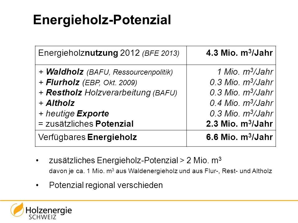 Energieholz-Potenzial Energieholznutzung 2012 (BFE 2013) 4.3 Mio. m 3 /Jahr + Waldholz (BAFU, Ressourcenpolitik) + Flurholz ( EBP, Okt. 2009) + Restho