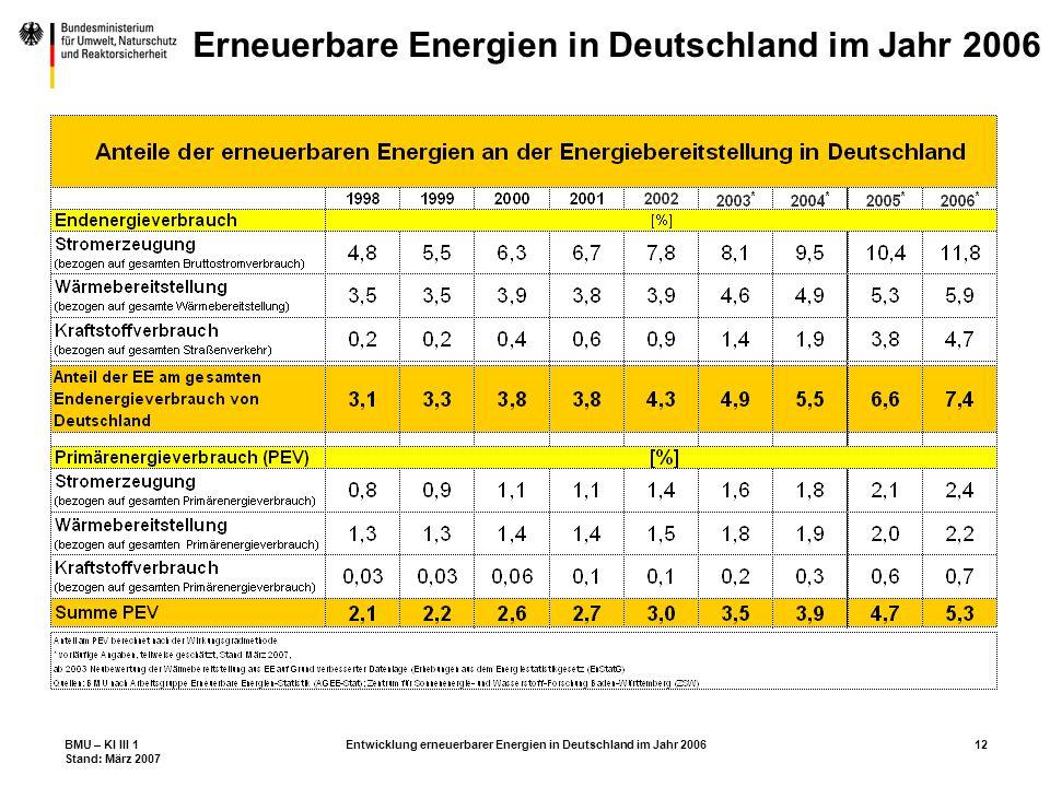 BMU – KI III 1 Stand: März 2007 Entwicklung erneuerbarer Energien in Deutschland im Jahr 200612 Erneuerbare Energien in Deutschland im Jahr 2006