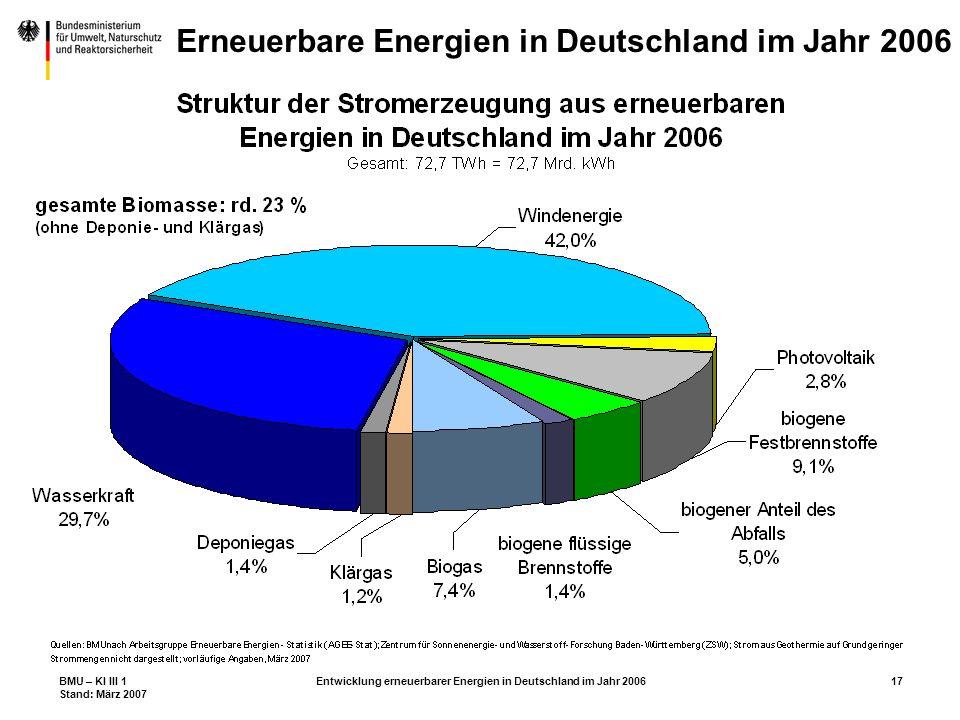 BMU – KI III 1 Stand: März 2007 Entwicklung erneuerbarer Energien in Deutschland im Jahr 200617 Erneuerbare Energien in Deutschland im Jahr 2006