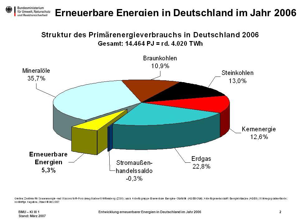 BMU – KI III 1 Stand: März 2007 Entwicklung erneuerbarer Energien in Deutschland im Jahr 200633 Erneuerbare Energien in Deutschland im Jahr 2006