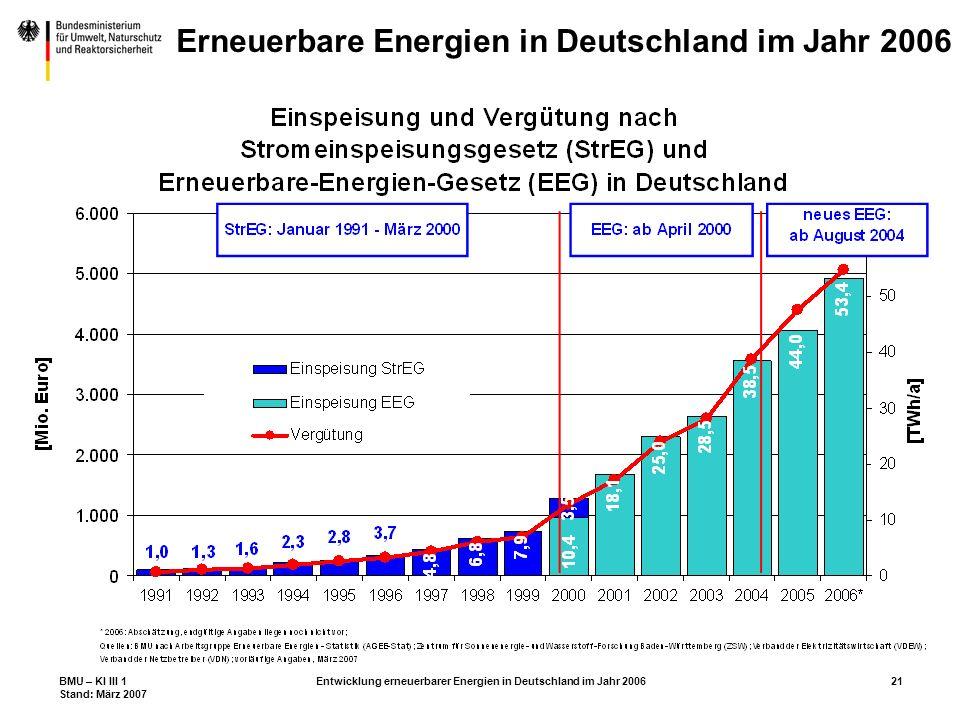 BMU – KI III 1 Stand: März 2007 Entwicklung erneuerbarer Energien in Deutschland im Jahr 200621 Erneuerbare Energien in Deutschland im Jahr 2006