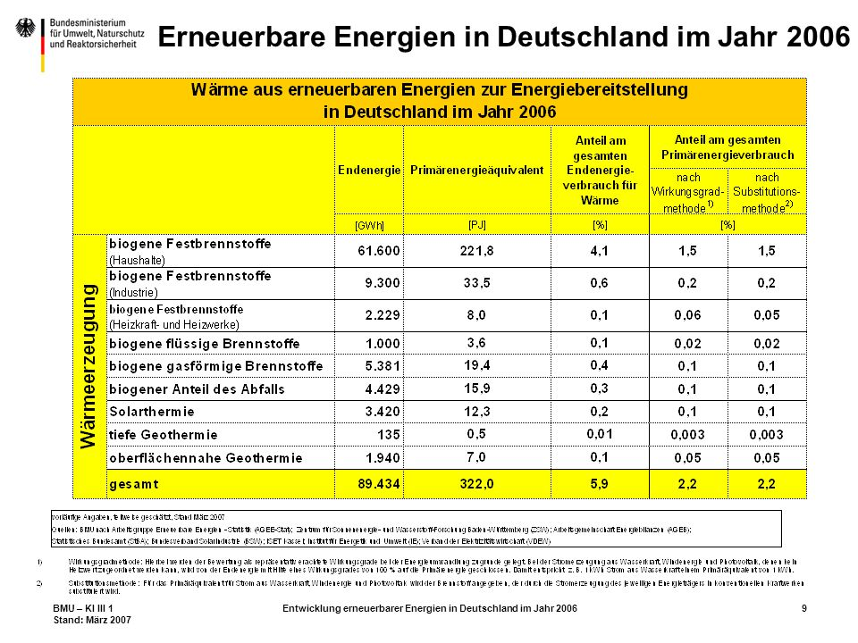 BMU – KI III 1 Stand: März 2007 Entwicklung erneuerbarer Energien in Deutschland im Jahr 200610 Erneuerbare Energien in Deutschland im Jahr 2006
