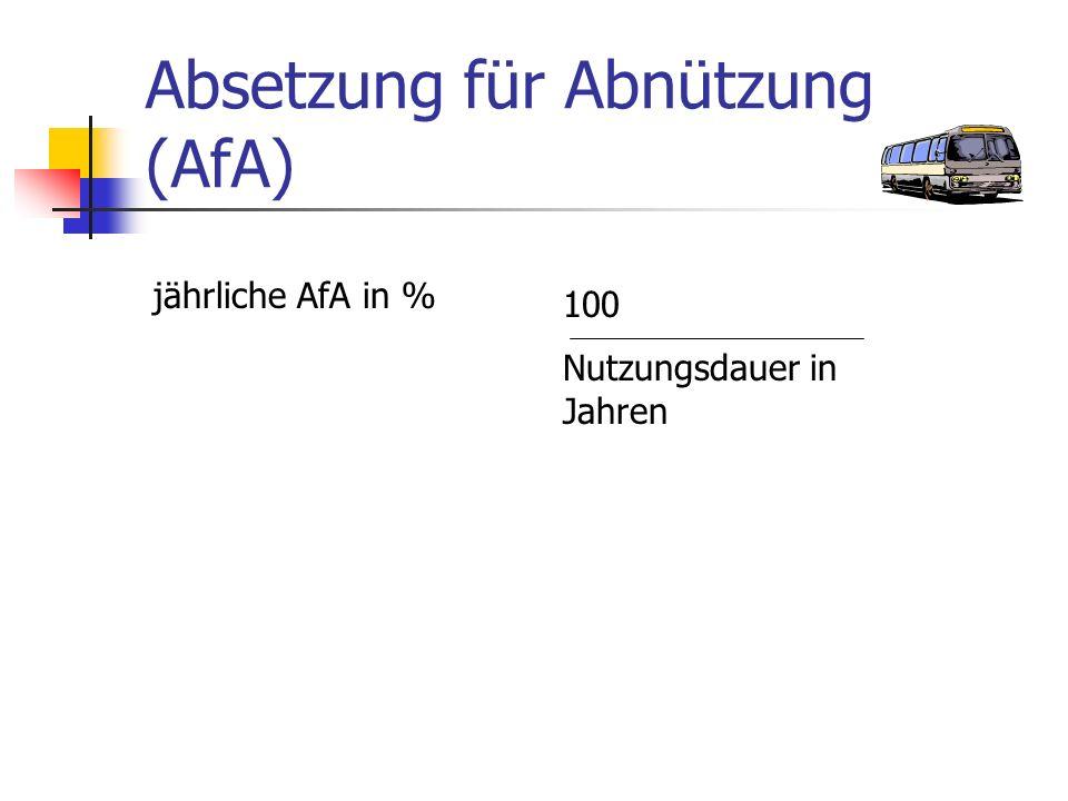 Absetzung für Abnützung (AfA) jährliche AfA in % 100 Nutzungsdauer in Jahren