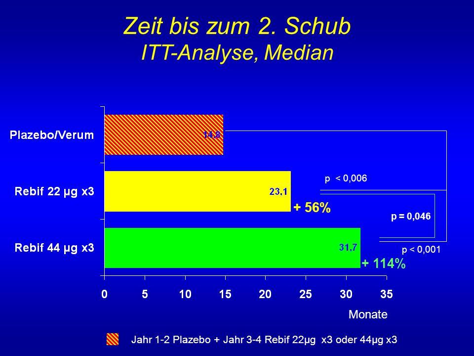 + 56% + 114% Zeit bis zum 2. Schub ITT-Analyse, Median p < 0,001 p < 0,006 p = 0,046 Monate Jahr 1-2 Plazebo + Jahr 3-4 Rebif 22µg x3 oder 44µg x3